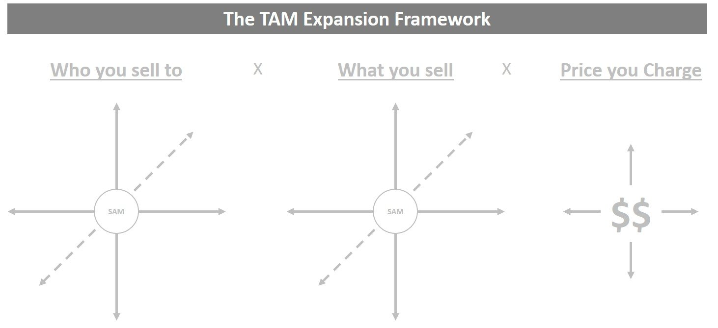 TAM Part 2: How to Expand Your Opportunity